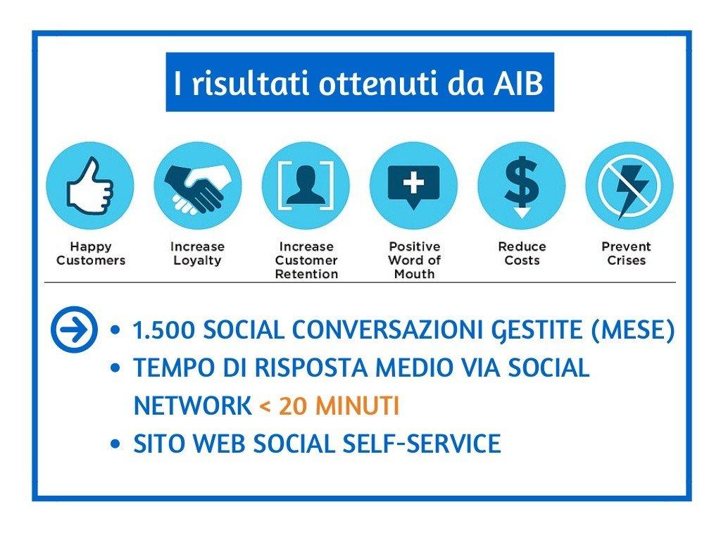 isbf15-social-customer-service-e-banche-il-servizio-clienti-omnicanale-e-proattivo-case-study-aib-16-1024